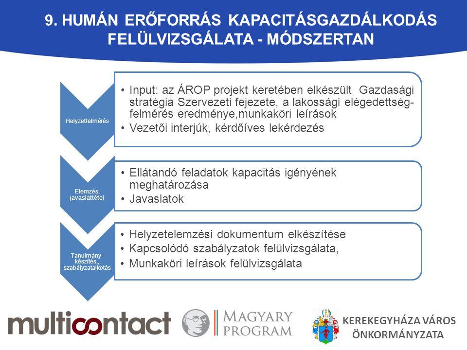 9. Humán erőforrás kapacitásgazdálkodás felülvizsgálata - MÓDSZERTAN