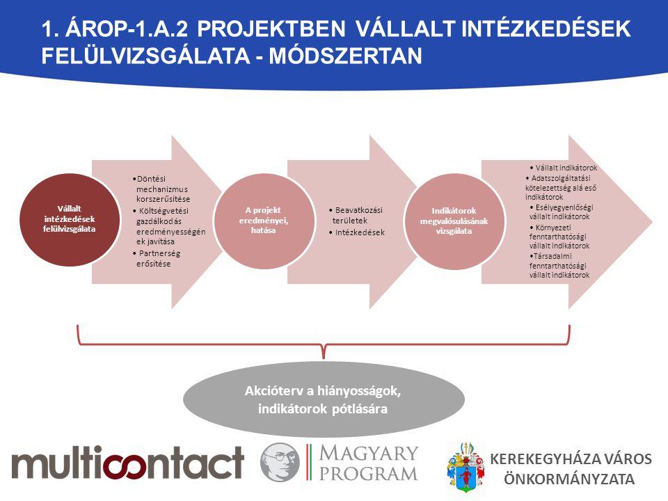 1. ÁROP-1.A.2 projektben vállalt intézkedések felülvizsgálata - MÓDSZERTAN