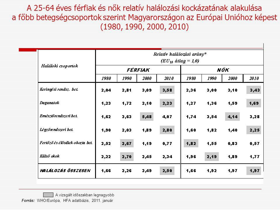 A 25-64 éves férfiak és nők relatív halálozási kockázatának alakulása a főbb betegségcsoportok szerint Magyarországon az Európai Unióhoz képest