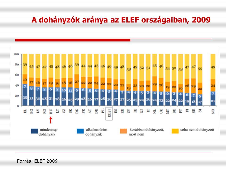 A dohányzók aránya az ELEF országaiban, 2009