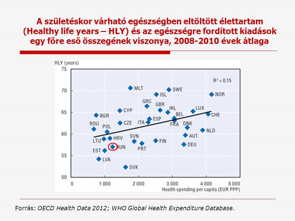A születéskor várható egészségben eltöltött élettartam