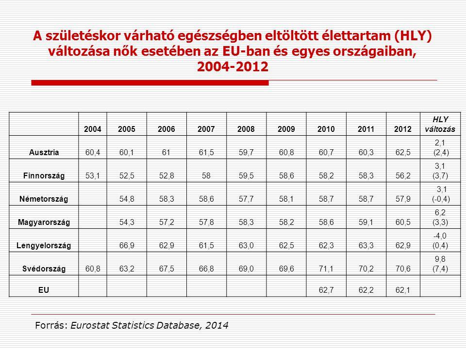A születéskor várható egészségben eltöltött élettartam (HLY) változása nők esetében az EU-ban és egyes országaiban,