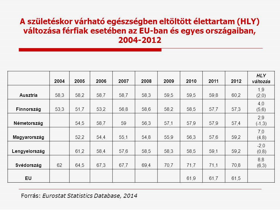 A születéskor várható egészségben eltöltött élettartam (HLY) változása férfiak esetében az EU-ban és egyes országaiban,