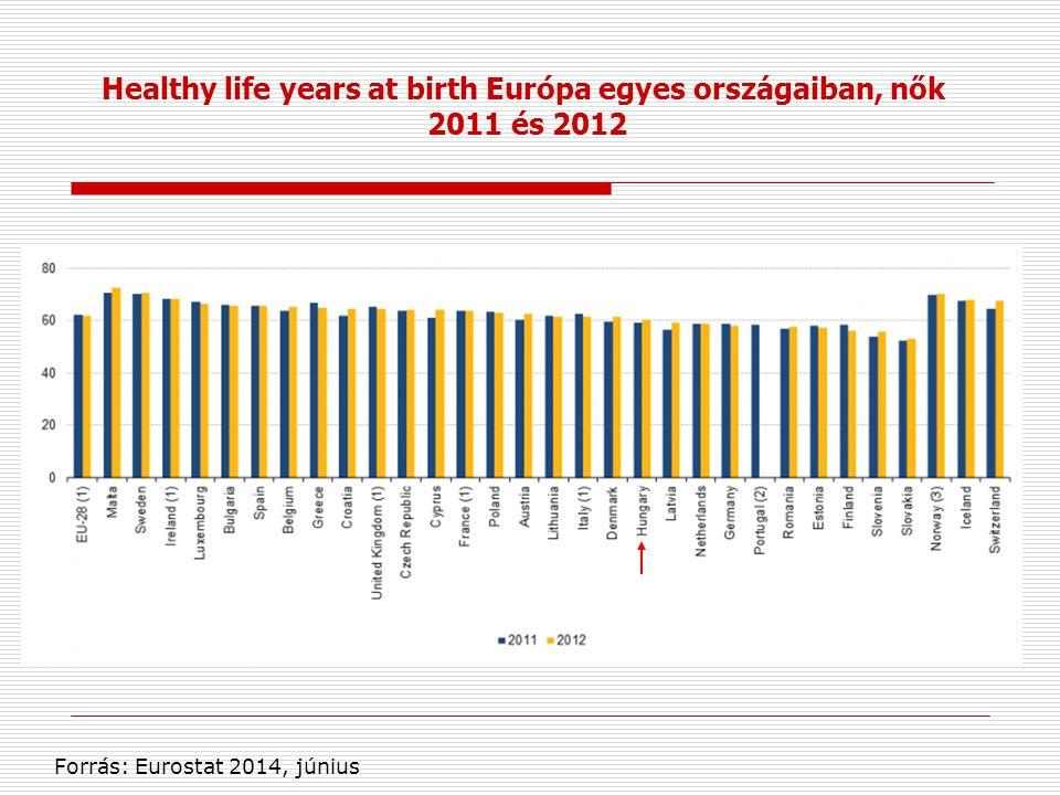 Healthy life years at birth Európa egyes országaiban, nők