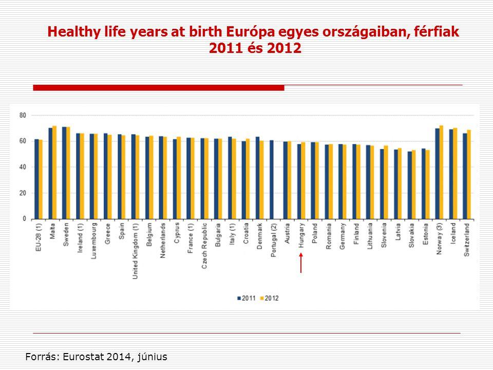 Healthy life years at birth Európa egyes országaiban, férfiak