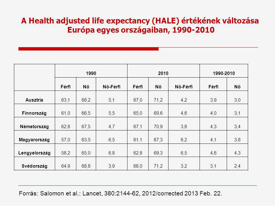A Health adjusted life expectancy (HALE) értékének változása