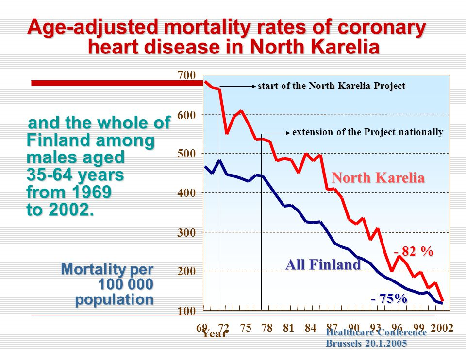 Age-adjusted mortality rates of coronary heart disease in North Karelia