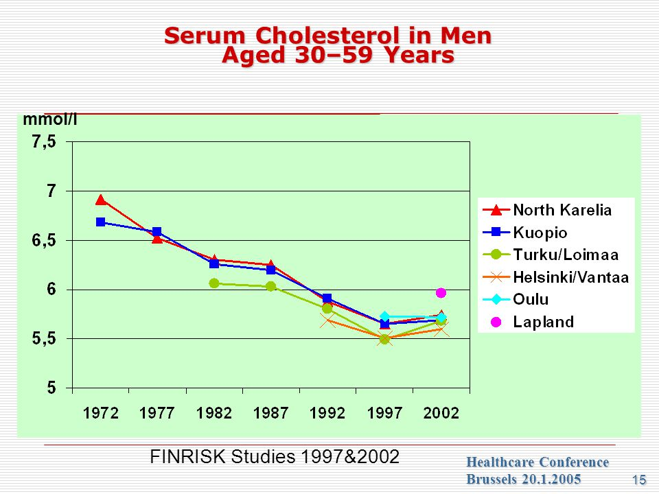 Serum Cholesterol in Men Aged 30–59 Years