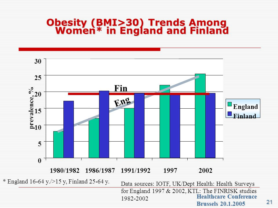 Obesity (BMI>30) Trends Among Women* in England and Finland
