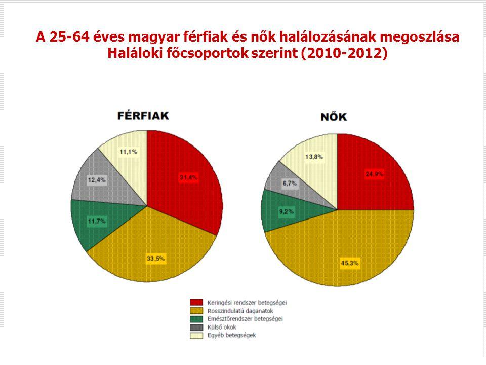 A 25-64 éves magyar férfiak és nők halálozásának megoszlása