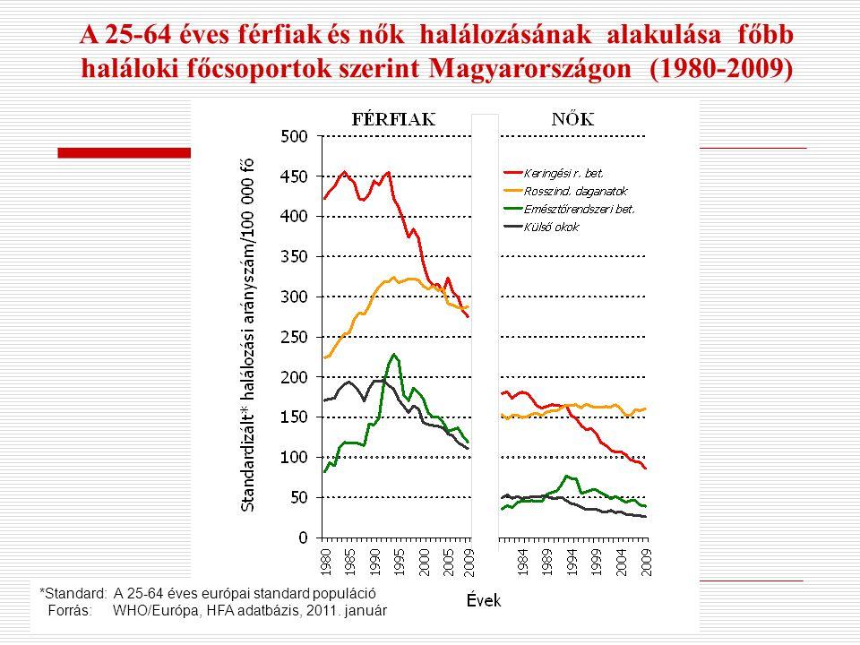 A 25-64 éves férfiak és nők halálozásának alakulása főbb haláloki főcsoportok szerint Magyarországon (1980-2009)
