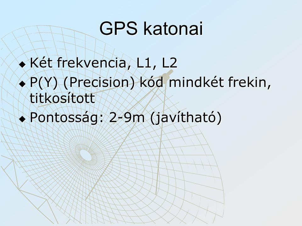 GPS katonai Két frekvencia, L1, L2