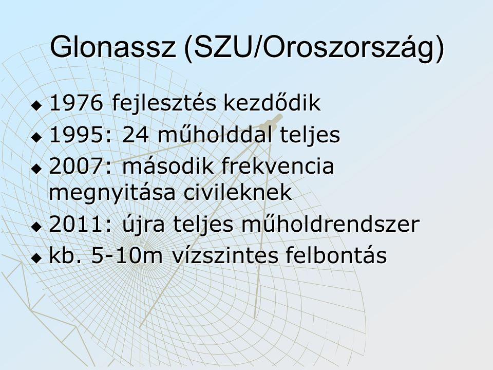 Glonassz (SZU/Oroszország)