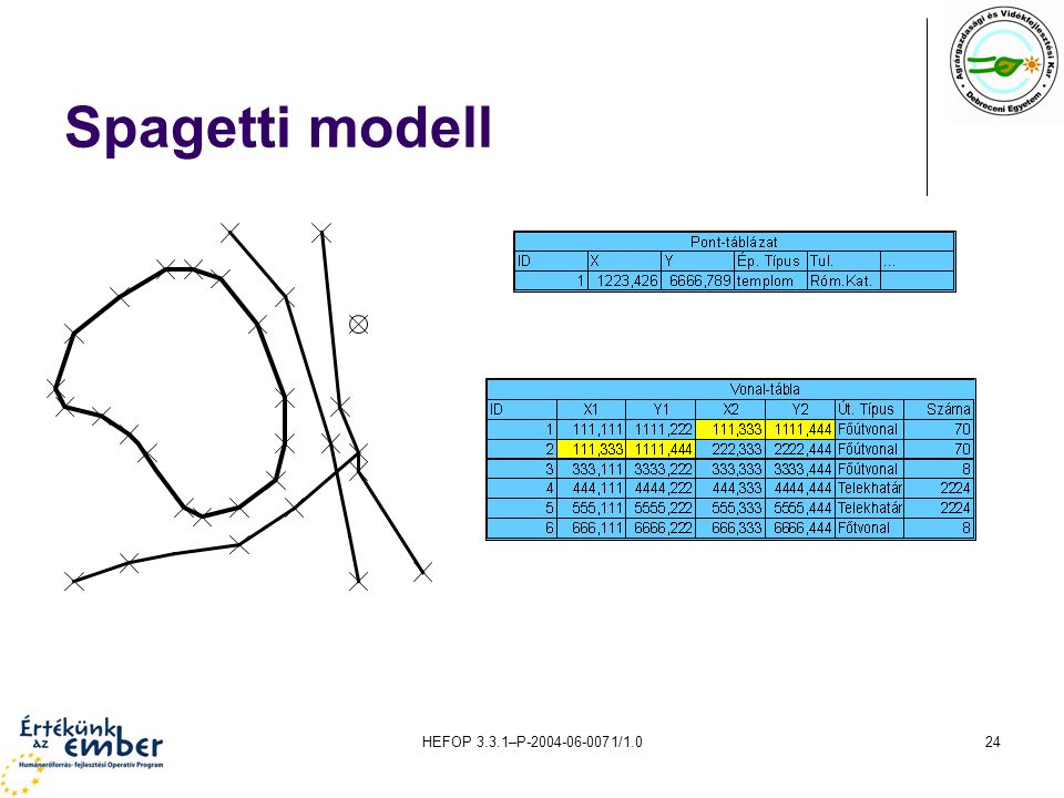 Spagetti modell HEFOP 3.3.1–P-2004-06-0071/1.0
