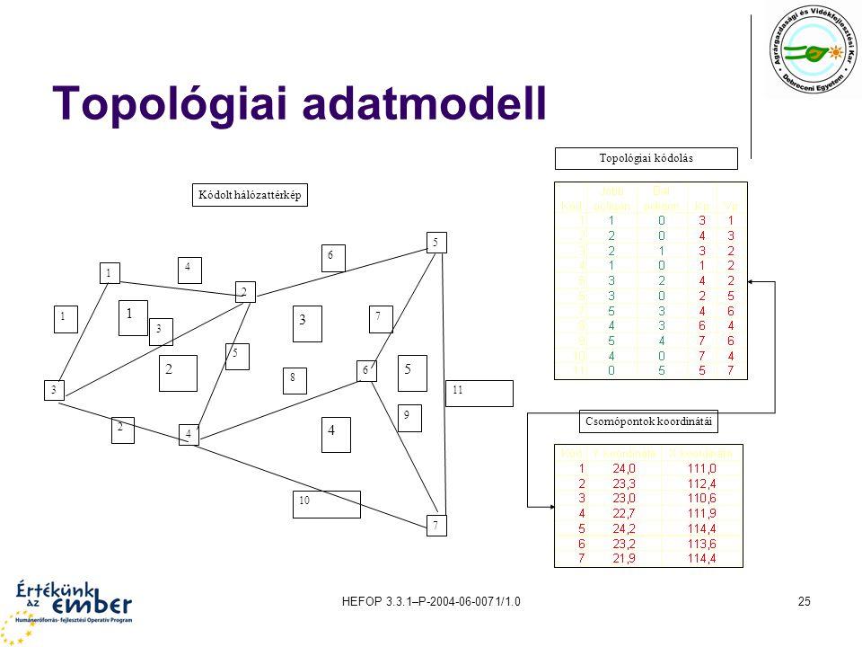 Topológiai adatmodell