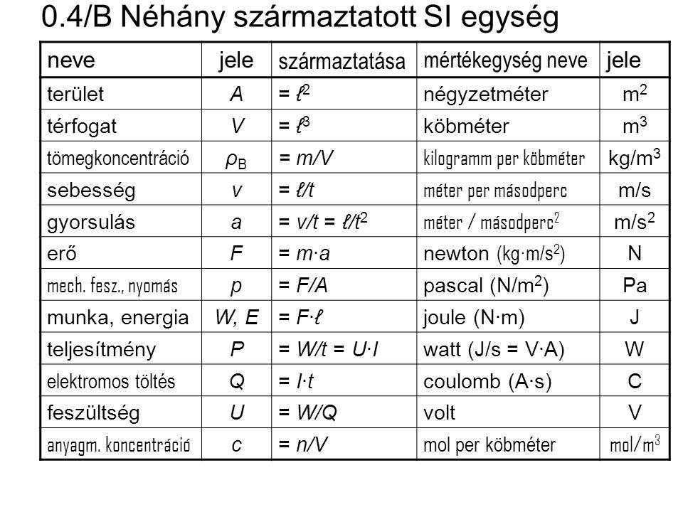 0.4/B Néhány származtatott SI egység