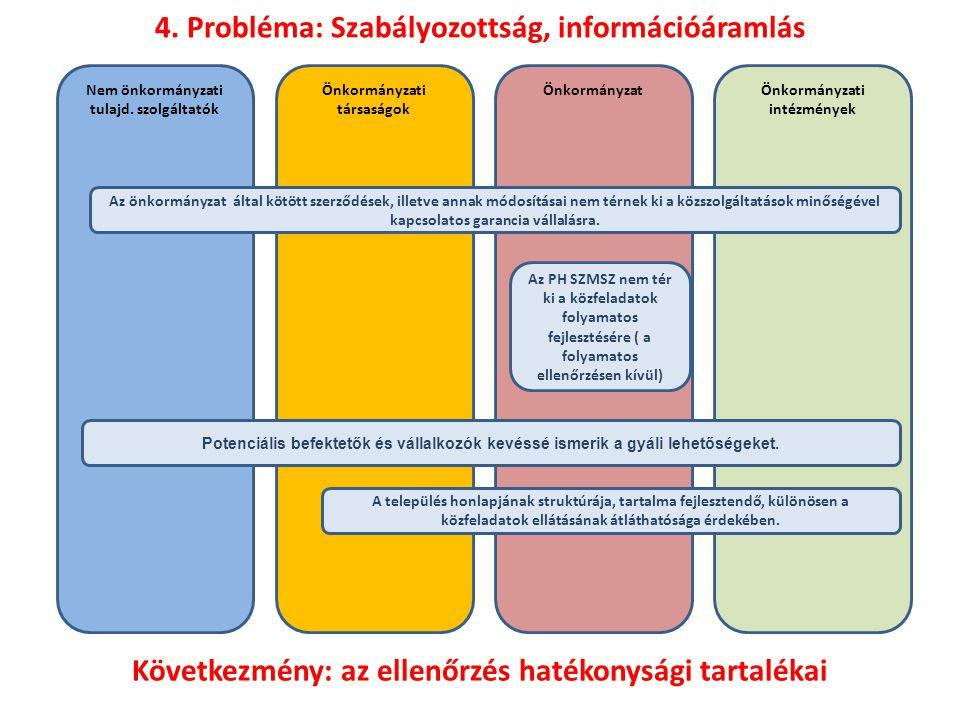 4. Probléma: Szabályozottság, információáramlás
