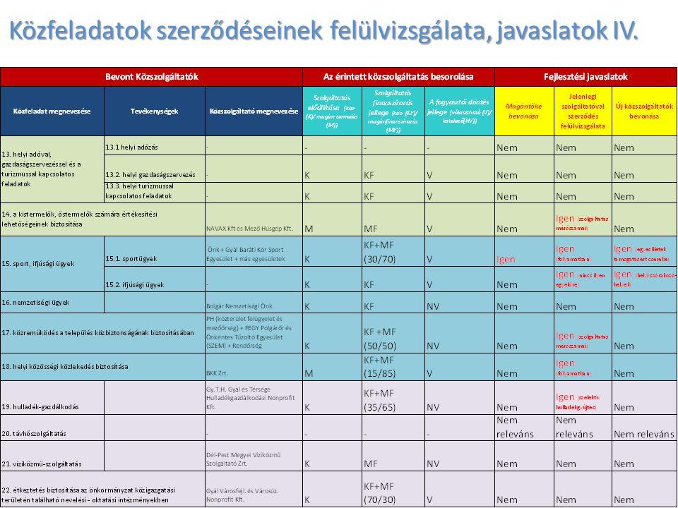 Közfeladatok szerződéseinek felülvizsgálata, javaslatok IV.