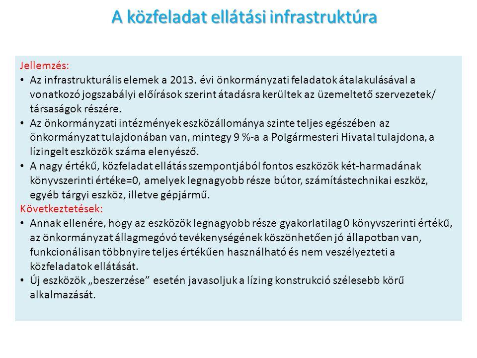A közfeladat ellátási infrastruktúra