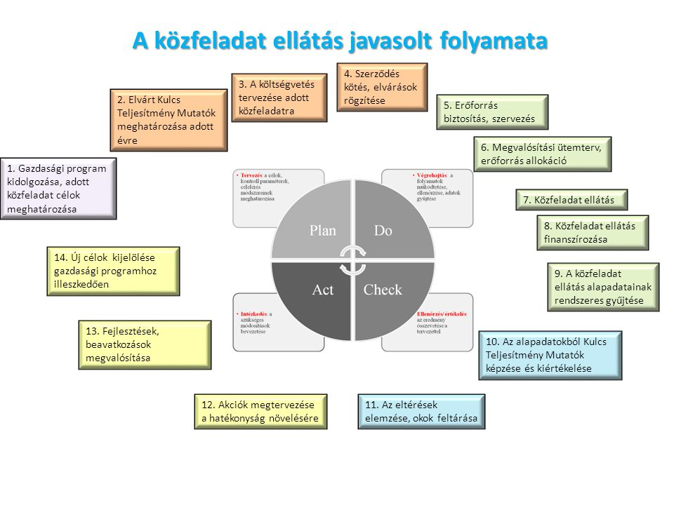 A közfeladat ellátás javasolt folyamata