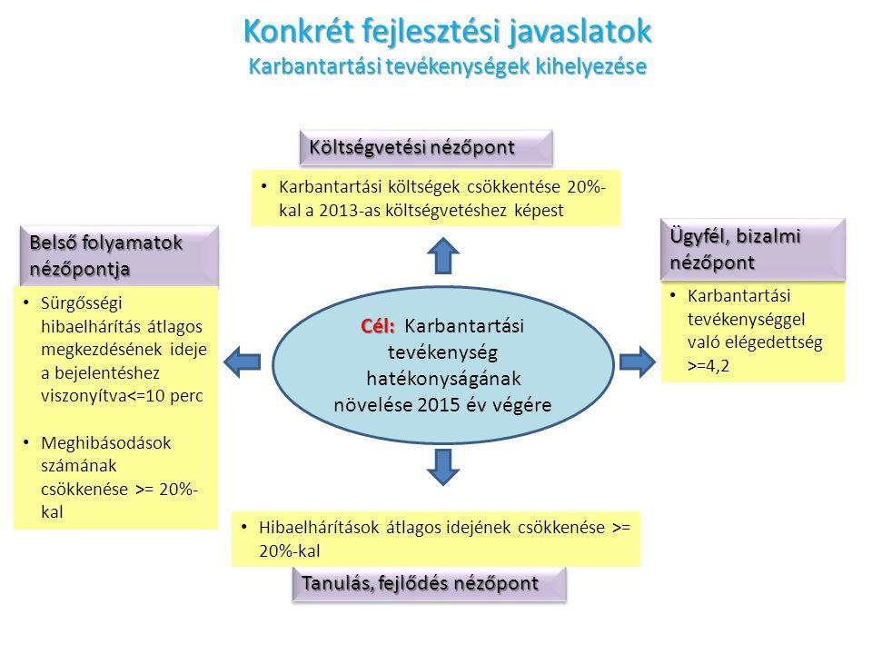 Konkrét fejlesztési javaslatok Karbantartási tevékenységek kihelyezése