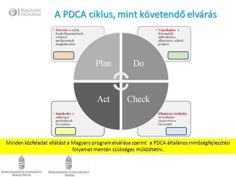 A PDCA ciklus, mint követendő elvárás