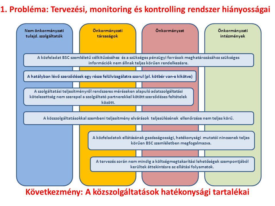 Következmény: A közszolgáltatások hatékonysági tartalékai