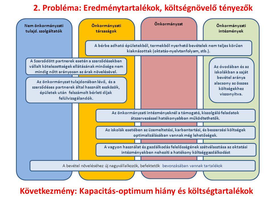 2. Probléma: Eredménytartalékok, költségnövelő tényezők
