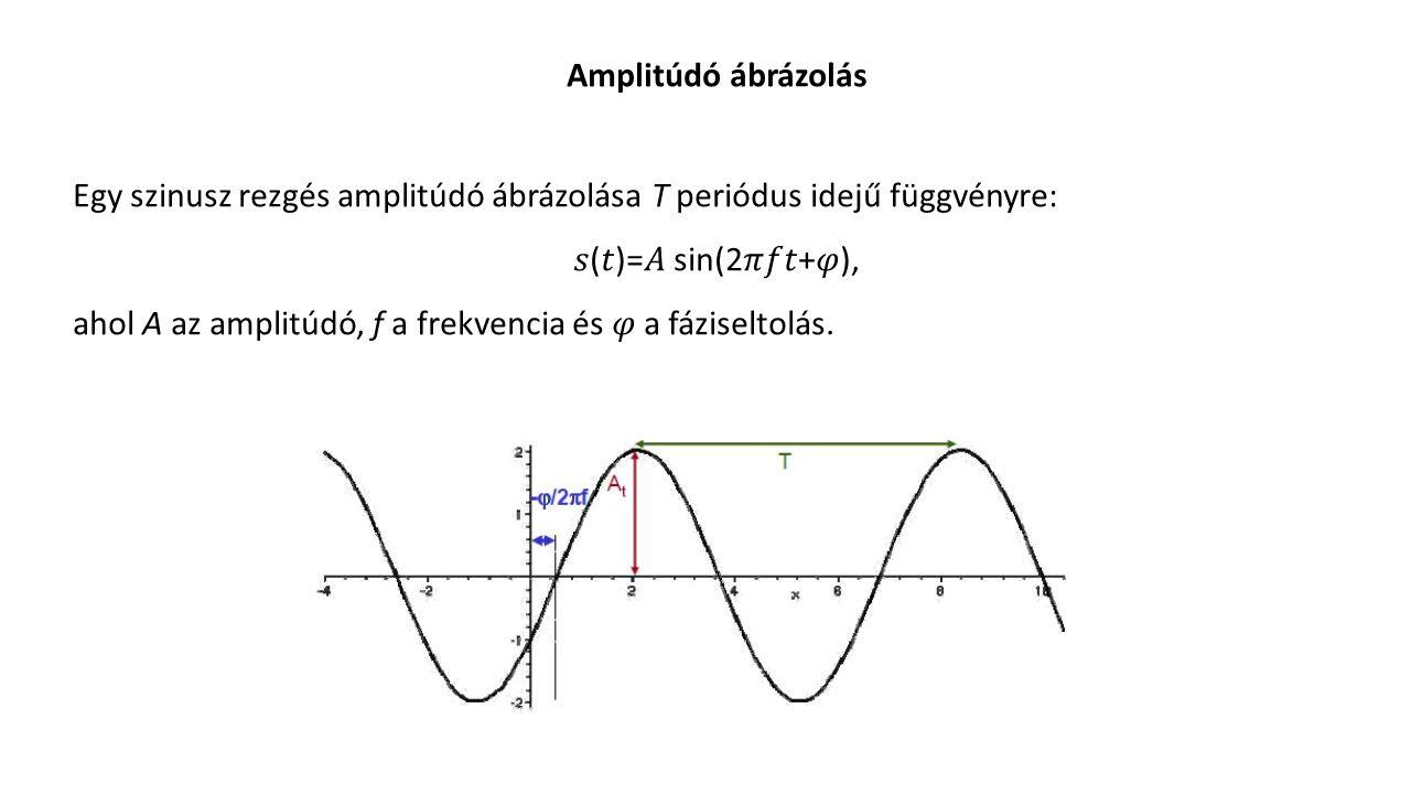 Amplitúdó ábrázolás Egy szinusz rezgés amplitúdó ábrázolása T periódus idejű függvényre: 𝑠(𝑡)=𝐴 sin(2𝜋𝑓𝑡+𝜑),