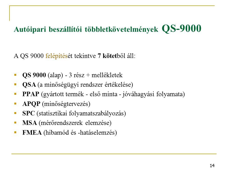 Autóipari beszállítói többletkövetelmények QS-9000