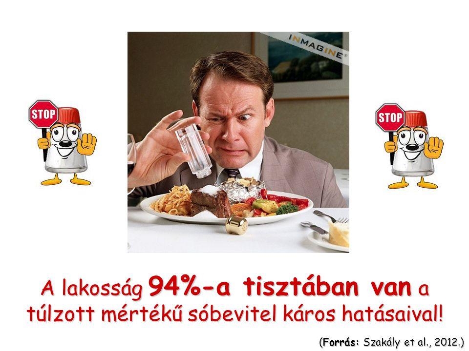 A lakosság 94%-a tisztában van a túlzott mértékű sóbevitel káros hatásaival!