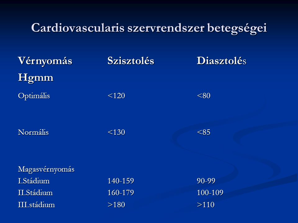 Cardiovascularis szervrendszer betegségei