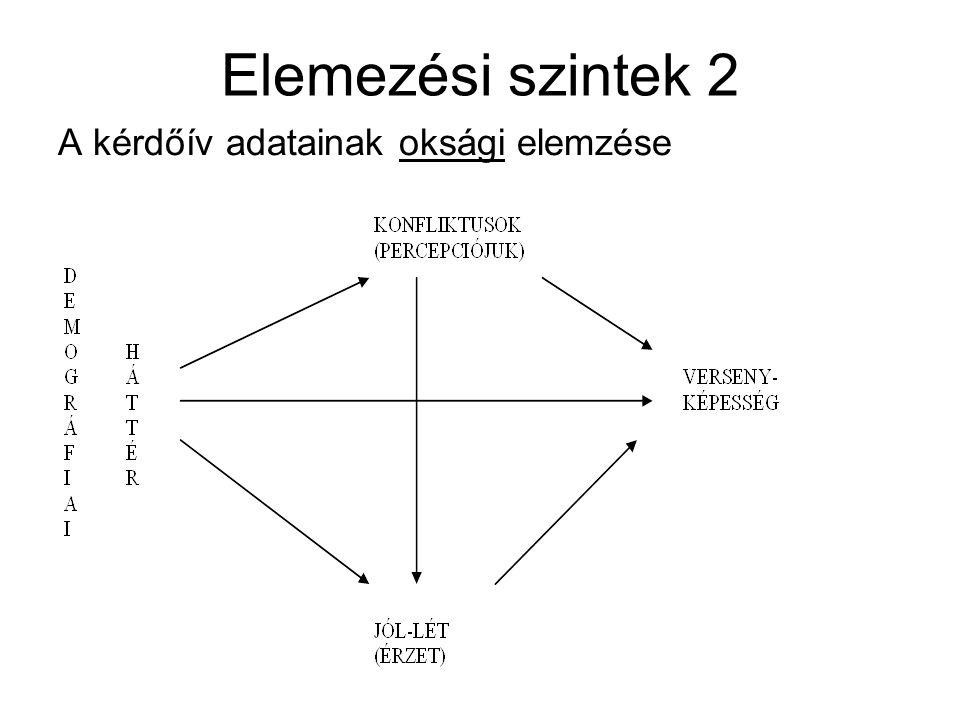 Elemezési szintek 2 A kérdőív adatainak oksági elemzése