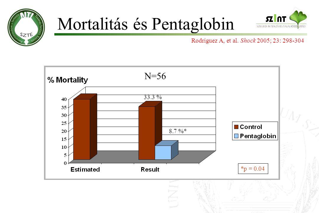 Mortalitás és Pentaglobin