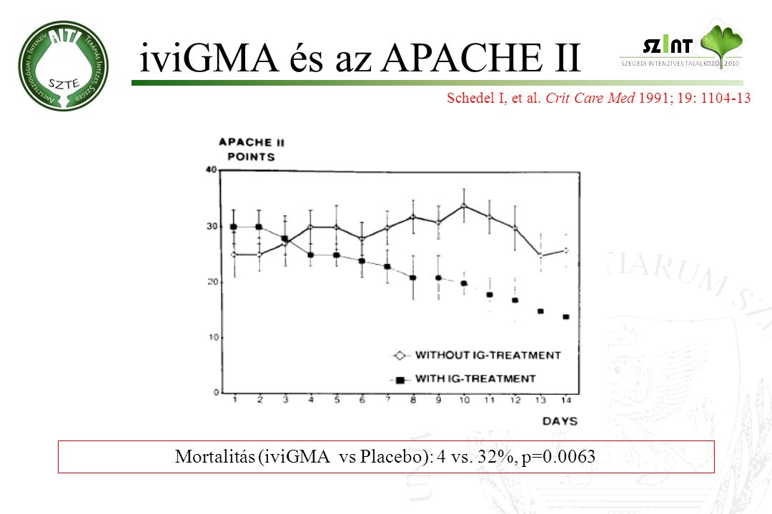 Mortalitás (iviGMA vs Placebo): 4 vs. 32%, p=0.0063