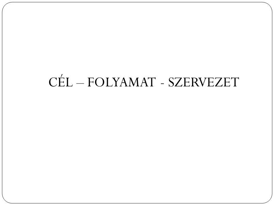 CÉL – FOLYAMAT - SZERVEZET