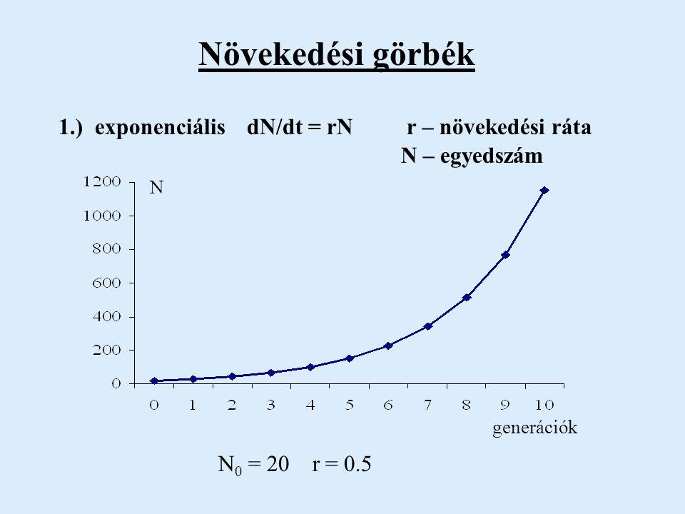 Növekedési görbék 1.) exponenciális dN/dt = rN r – növekedési ráta