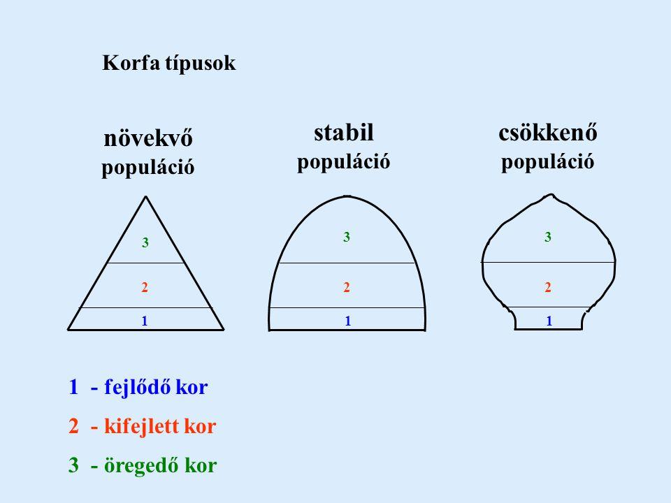 stabil populáció csökkenő populáció növekvő populáció