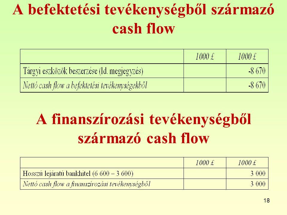 A befektetési tevékenységből származó cash flow