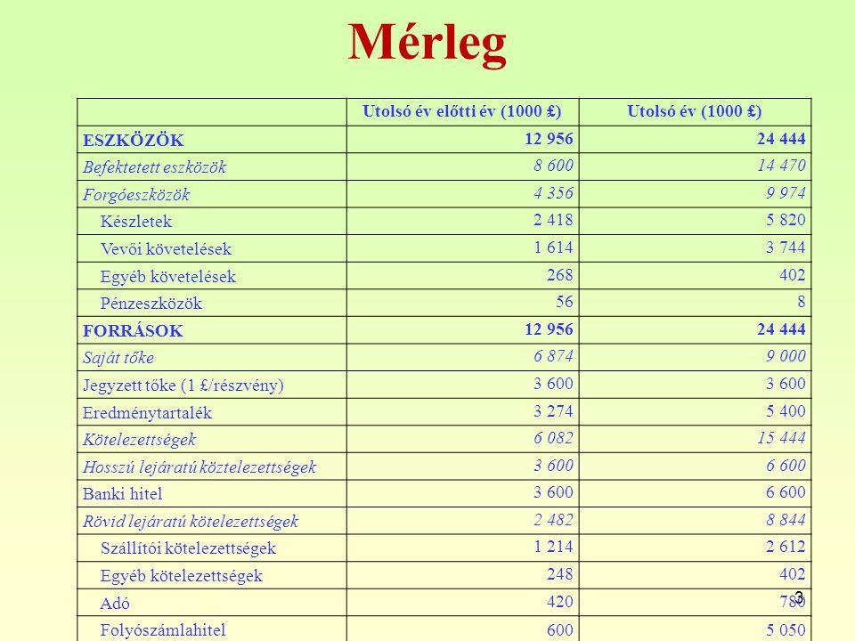 Mérleg Utolsó év előtti év (1000 £) Utolsó év (1000 £) ESZKÖZÖK 12 956