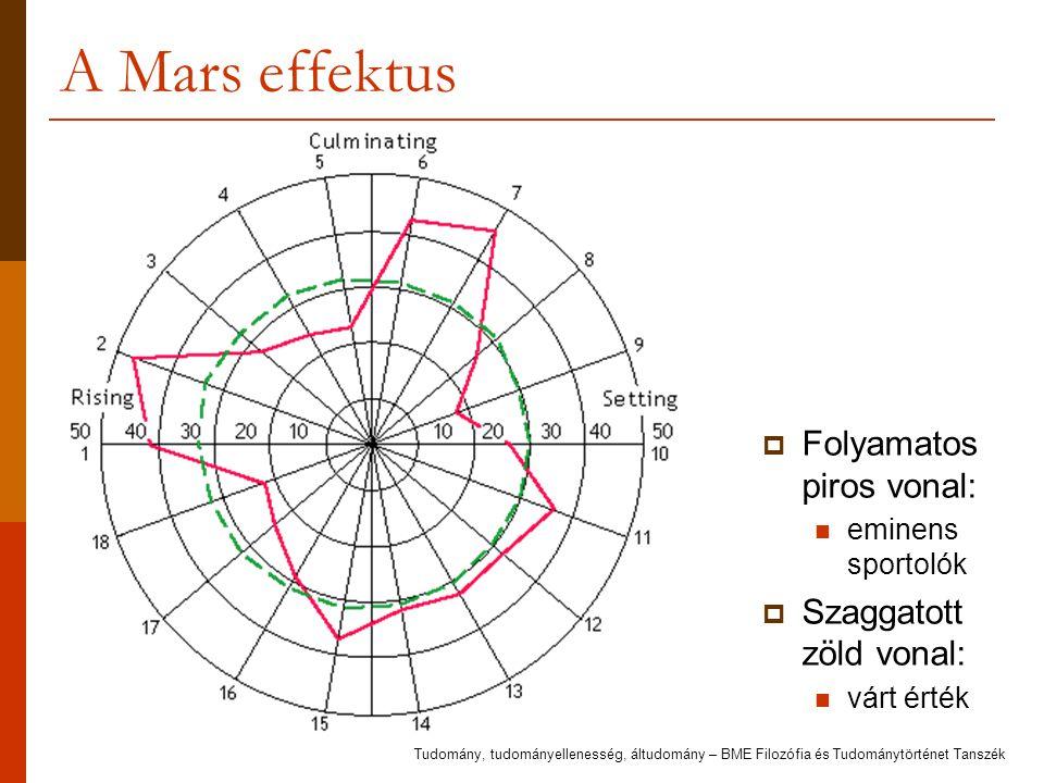 A Mars effektus Folyamatos piros vonal: Szaggatott zöld vonal: