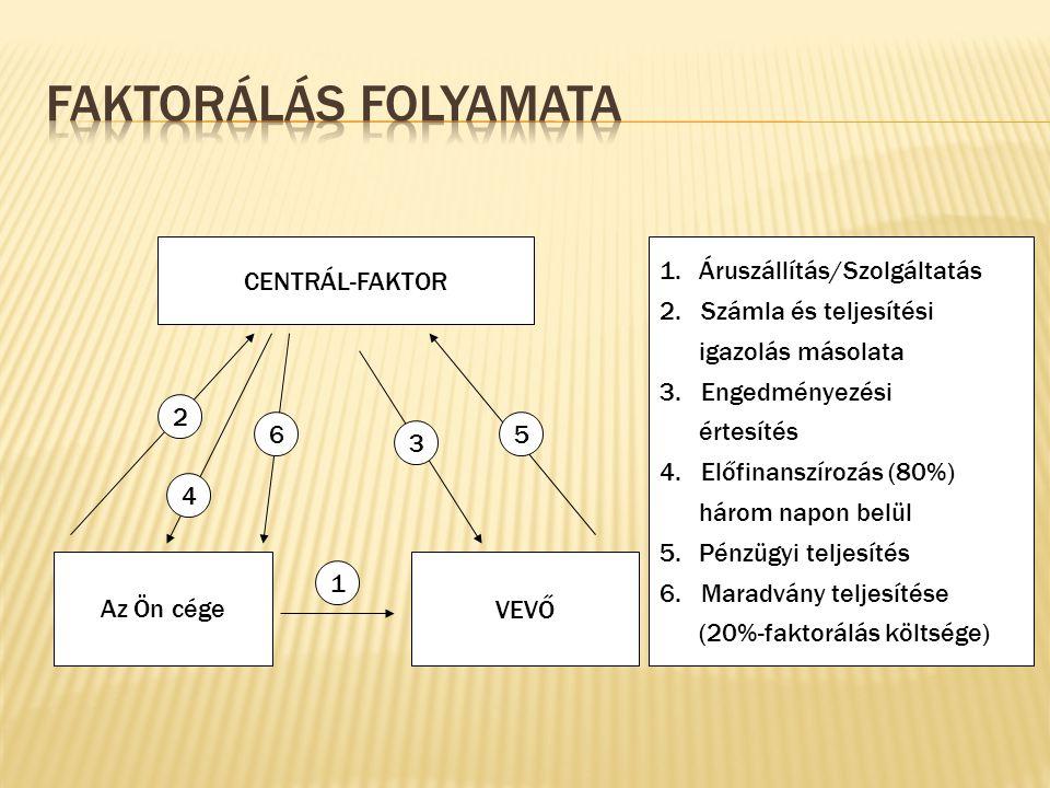 Faktorálás folyamata CENTRÁL-FAKTOR Áruszállítás/Szolgáltatás