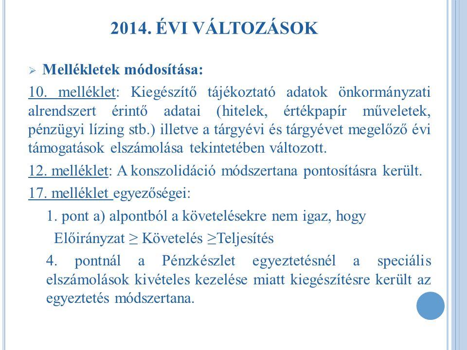 2014. ÉVI VÁLTOZÁSOK Mellékletek módosítása: