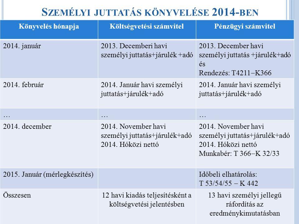 Személyi juttatás könyvelése 2014-ben
