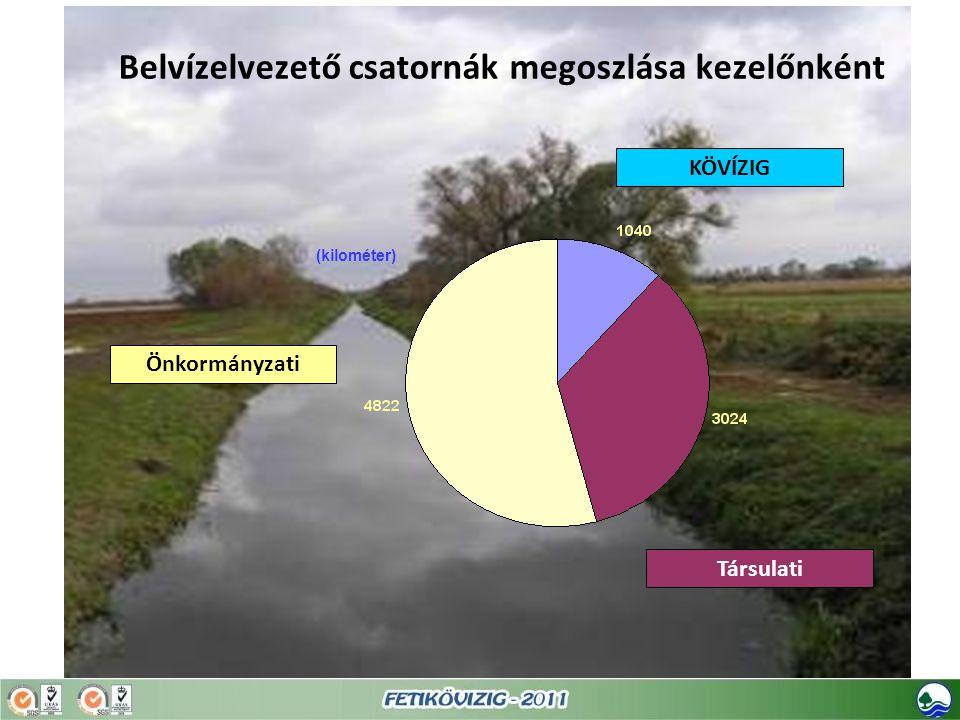 Belvízelvezető csatornák megoszlása kezelőnként