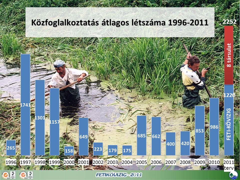 Közfoglalkoztatás átlagos létszáma 1996-2011
