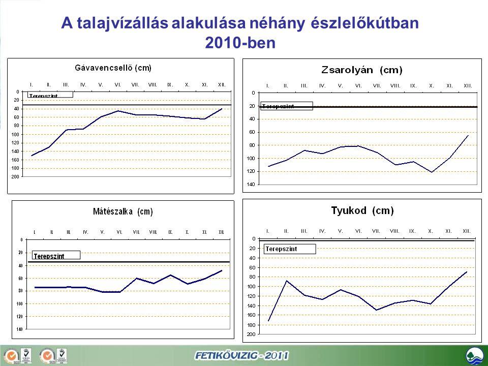 A talajvízállás alakulása néhány észlelőkútban
