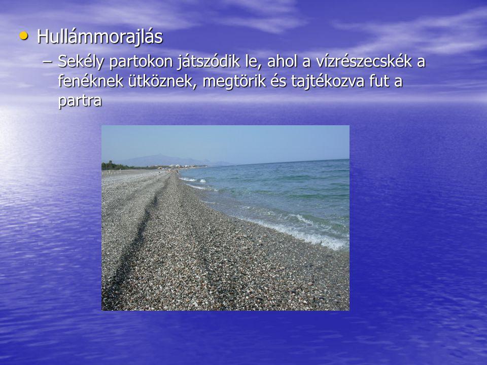 Hullámmorajlás Sekély partokon játszódik le, ahol a vízrészecskék a fenéknek ütköznek, megtörik és tajtékozva fut a partra.