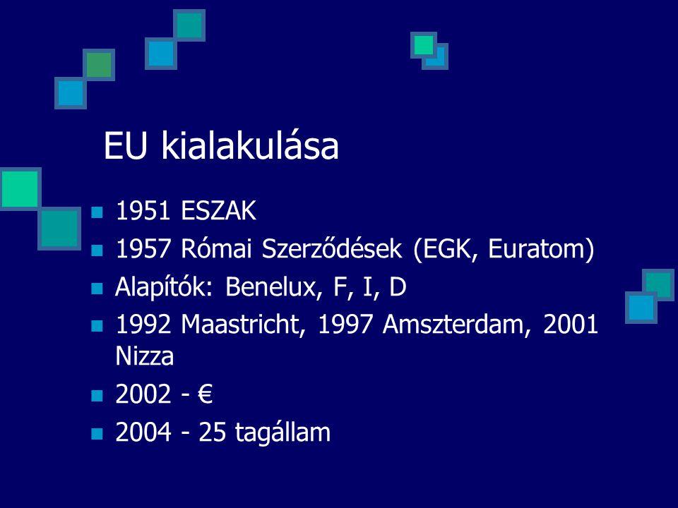 EU kialakulása 1951 ESZAK 1957 Római Szerződések (EGK, Euratom)