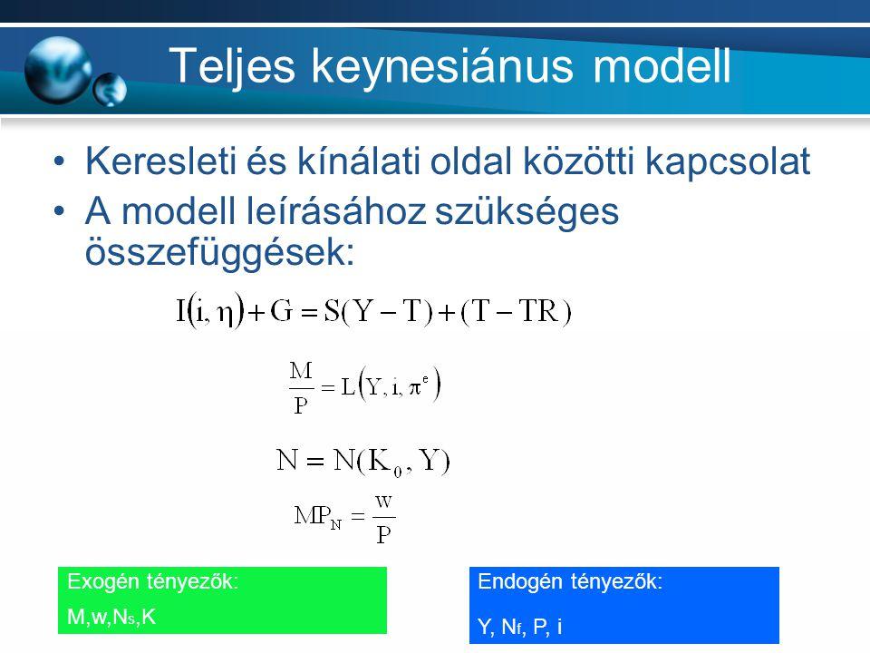 Teljes keynesiánus modell